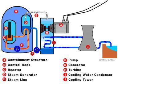Reattore Nucleare Ad Acqua Bollente.Centrale Nucleare Sistemi Elettorali