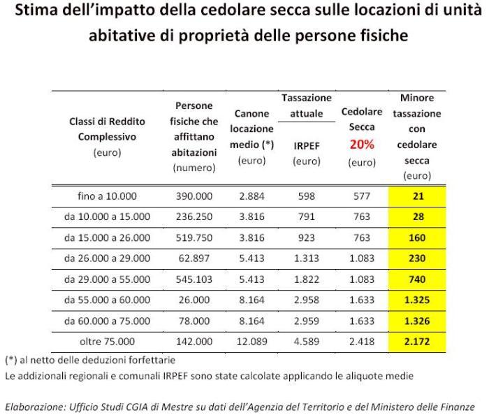 Casa moderna roma italy cedolare secca aumento canone for Contratto di locazione con cedolare secca