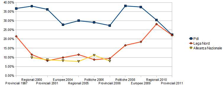 elezioni pavia | Sistemi elettorali