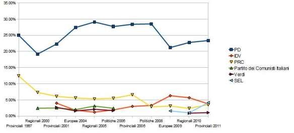 2011 | Sistemi elettorali | Pagina 5