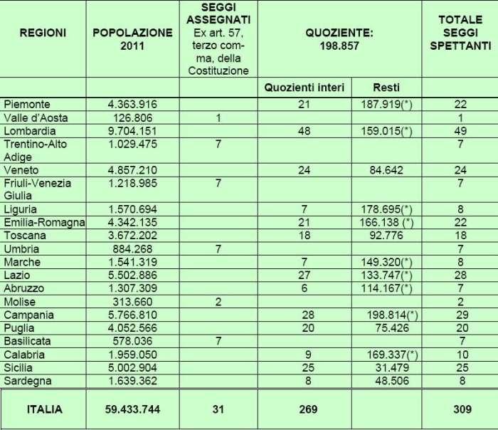 Sistema elettorale italiano senato sistemi elettorali for Numero deputati senatori